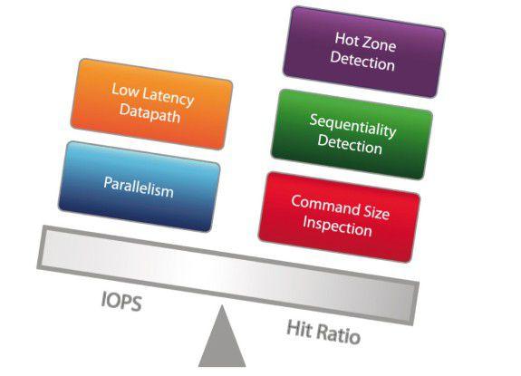 """Flash richtig einsetzen: SSD werden im SAN gebraucht, wo sogenannte """"Hot Zones"""" sind. Der Flash-Speicher punktet hier mit niedrigen Latenzzeiten und der Fähigkeit, sehr viele parallele Anfragen flink abzuarbeiten (hohe IOPS)."""