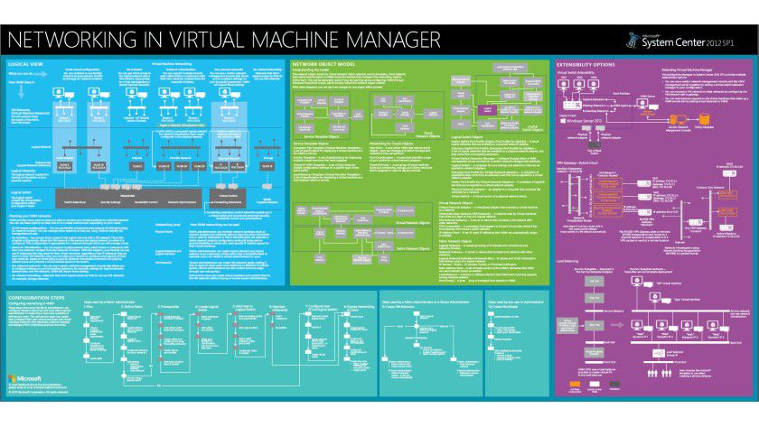 Auf einen Blick: Microsoft hat ein Poster im Hinblick auf virtuelle Netzwerke, den Virtual Machine Manager und das Network Object Model zusammengestellt.