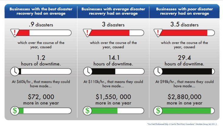 Teure Auszeit: Die anfallenden Kosten für eine Server-Downtime lassen sich durch konsequentes Backup enorm senken.