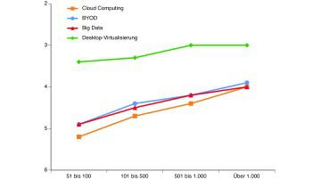 BYOD, Big Data, Cloud Computing: IT-Trendtechnologien - derzeit im Einsatz