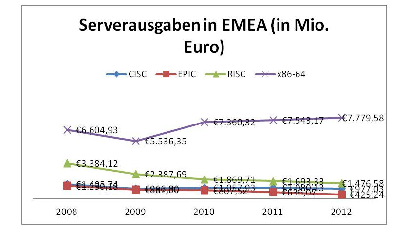 Unix-Server verlieren auf breiter Front: Diese EMEA-Zahlen der letzten zwei Jahre zeigen, dass das ganze Feld der Unix-Server deutlich schrumpft. Am eklatantesten scheint der Einbruch im EPIC-Itanium-Lager zu sein.