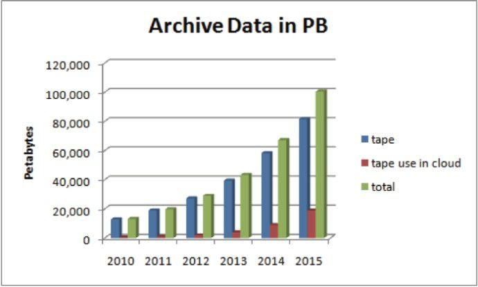 Band ab: Der Markt der Tape-Speicher wächst durch die steigenden Datenmengen ebenfalls.