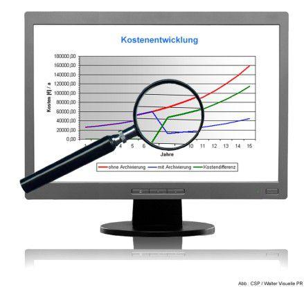 Kostenentwicklung: Die Storage-Kosten für Datenbanken sind ohne Datenbankarchivierung um ein Vielfaches teurer.
