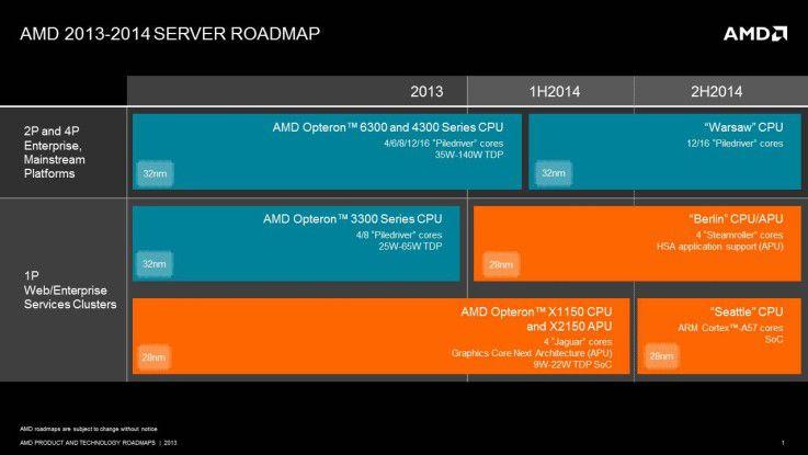 """AMDs Server-Roadmap: 2014 werden die neuen Serien """"Warsaw"""", """"Berlin"""" und """"Seattle"""" erwartet."""
