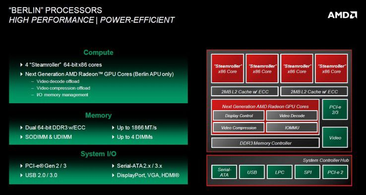 """Opteron """"Berlin"""": Der Server-Prozessor setzt erstmals auf die neue Steamroller-Architektur mit integrierter Radeon-Grafik."""