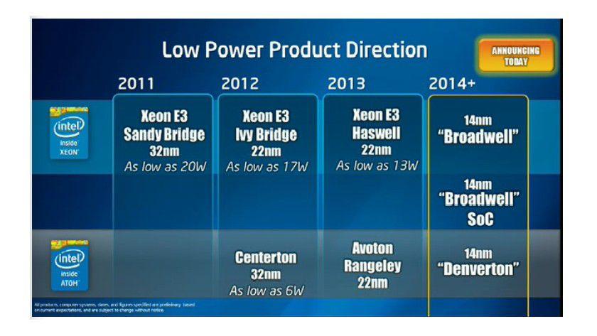 Schrumpfkur: Intel kündigt für 2014 den neuen Xeon E3 Broadwell - inklusive SoC-Variante - sowie die Atom-Prozessoren Denverton an.