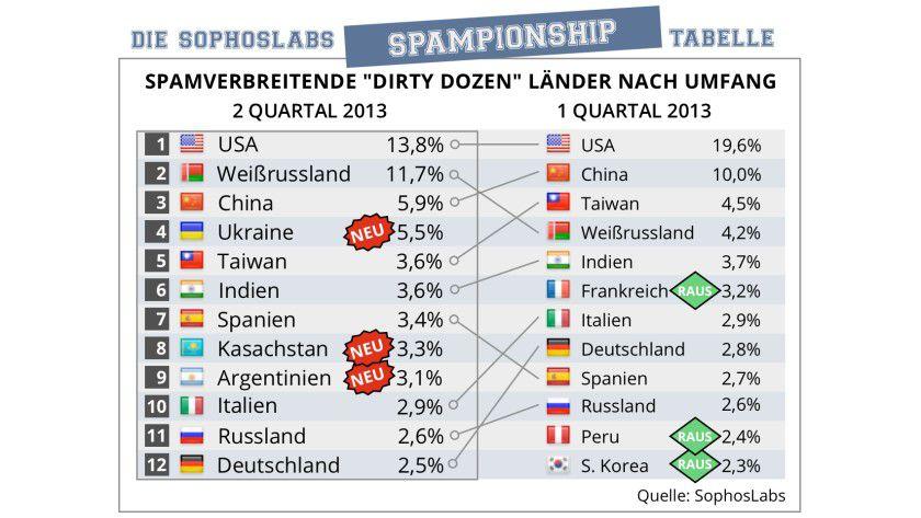 Gut zu wissen: Die Top 12 der Länder nach Umfang der Spamverbreitung.