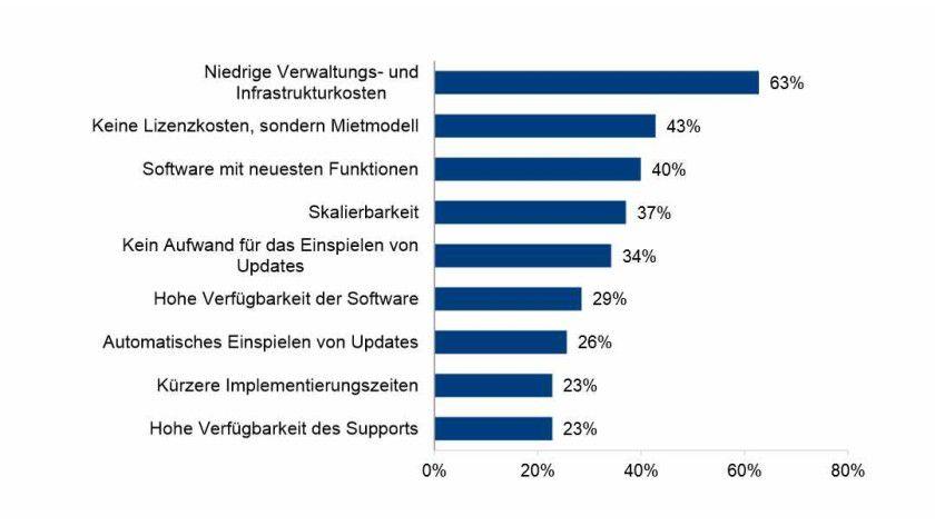 Erwartete Vorteile von BI-SaaS-Lösungen laut einer BARC-Umfrage.