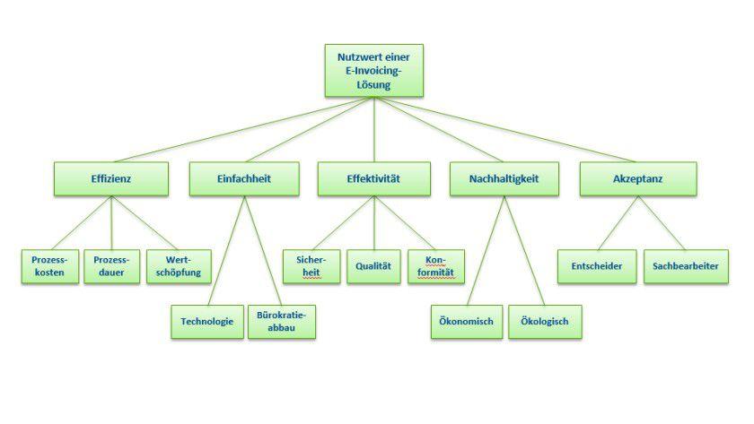 Zielbaum: Die Anforderungen an eine Lösung.