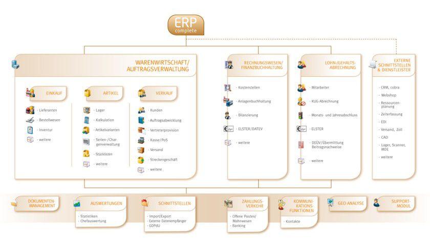 ERP-Complete: Die Lösung für den Mittelstand deckt Bereiche wie Warenwirtschaft, Auftragsverwaltung, Fibu und Lohn-/Gehaltsabrechnung ab.