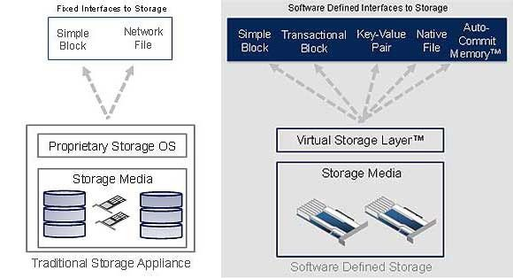 Software-defined Storage abstrahiert die logische Datenspeicherung von der zugrunde liegenden Hardware.