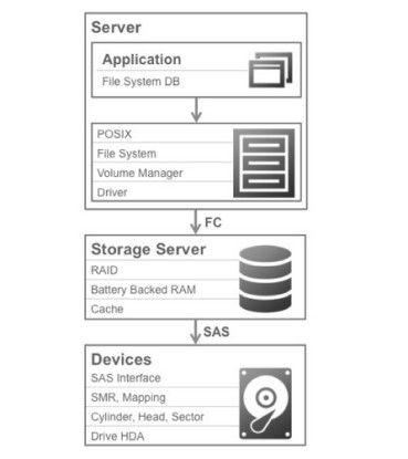 Viele Schichten: Herkömmliche Storage-Infrastrukturen benötigen eine Vielzahl von Zwischenstationen und Layern, bevor die Daten in der Applikation ankommen.