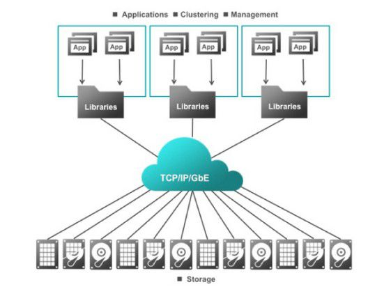 Simplere Storage-Landschaft: Das Clustering, Management des Speichers erfolgt über Seagates Kinetic-Plattform. Die Technologie sei für Scale-Out-Lösungen sehr gut geeignet.