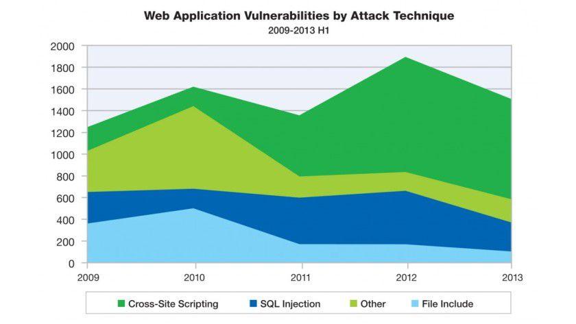 Hacker-Vorlieben: Bei Angriffen auf Web-Anwendungen, wie etwa CMS-Systeme, sind Methoden wie Cross-Site-Scripting (XSS) und SQL-Injections besonders beliebt.
