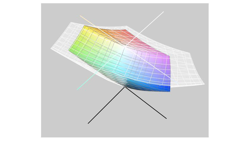 Retina-Displays: Im Vergleich zum iPad Air fällt der Farbraum des iPad mini Retina deutlich geringer aus. (Messung: Macwelt)