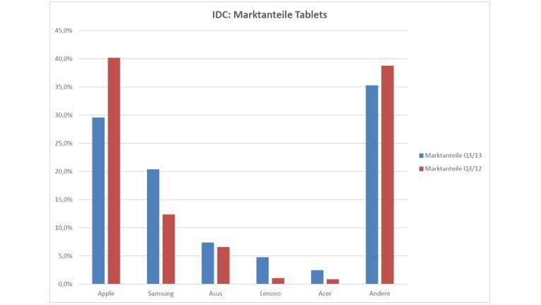 Samsung & Co. gewinnen: Apple hat laut IDC zugunsten von Android mächtig Federn lassen müssen im Tablet-Markt. Größter Gewinner bei den Marktanteilen ist Samsung mit den Galaxy-Tablets. Das auf Windows 8 basierende ATIV Tab 3 spielt dabei wohl nur eine untergeordnete Rolle.