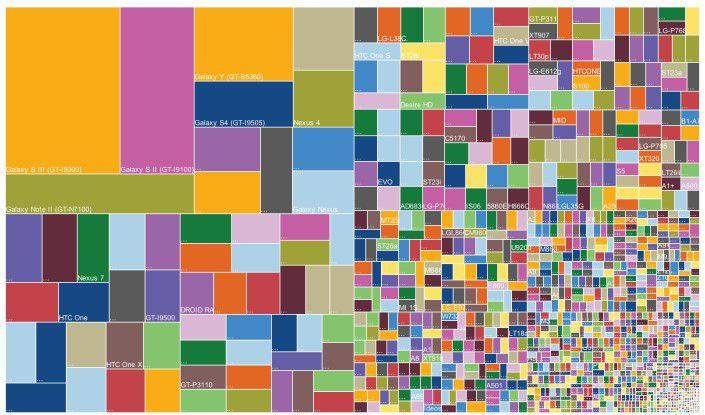 Android-Markt stark fragmentiert: Die Grafik zeigt, wie zerklüftet der Android-Markt ist. Samsung beherrscht allerdings fast die Hälfte des Marktes, nach Umsätzen sogar weit mehr. OpenSignal zufolge hat sich die Zahl der verschiedenen Android-Geräte innerhalb eines Jahres von knapp 4.000 auf über 11.870 fast verdreifacht.