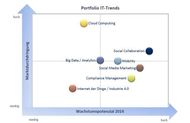 IT-Trends: Schwerpunkte mit Wachstumspotenzial.