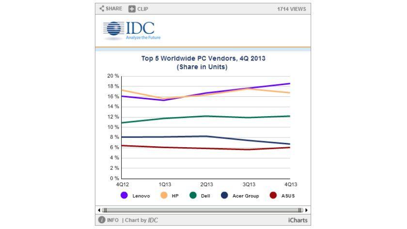 Sinkflug: Der PC-Markt hat im Jahr 2013 weiter an Fahrt verloren.