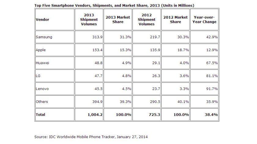 Smartphone-Markt: Mit 31,3 Prozent Marktanteil liegt Samsung deutlich auf Platz 1.