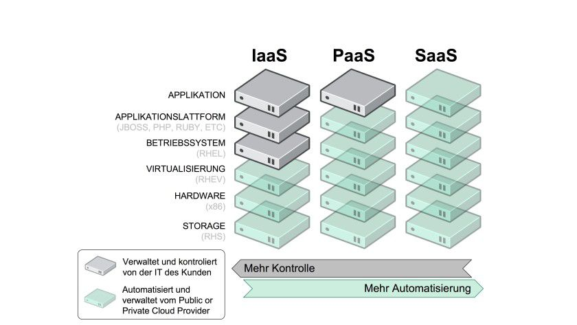 Eine hybride Cloud bedeutet, dass ein Unternehmen seine Infrastruktur teils im eigenen Rechenzentrum und teils in einer öffentlichen Cloud betreibt.
