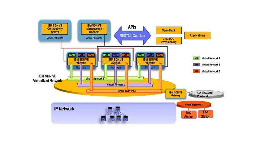 IBM SDN VE: soll in diesem Quartal auf den Markt kommen.