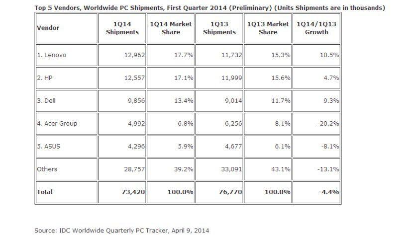 PC-Markt: Nach Angaben von IDC geht schrumpft der Absatz im ersten Quartal 2014 um 4,4 Prozent in Stückzahlen.