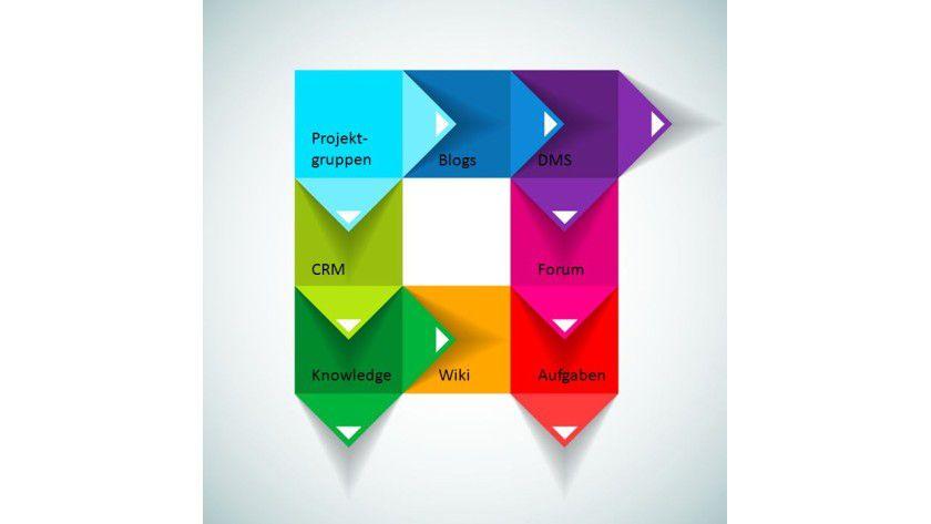 Modularität: Eine Social-Enterprise-Lösung sollte aus den Bestandteilen bestehen, die ein Unternehmen wirklich benötigt. Entsprechend sollte auch der Lösungsanbieter nach dieser Möglichkeit gewählt werden.