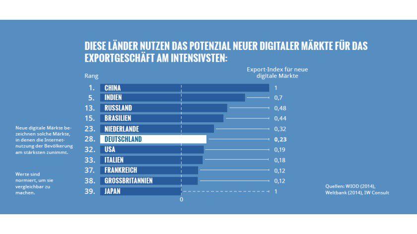 Potenzial digitaler Märkte: In einer Rangliste von 39 Industrie- und Schwellenländern landete Deutschland nur auf Rang 28.