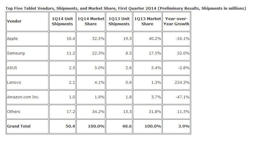Tablet-Markt: Um 3,9 Prozent ist der Tablet-Markt im ersten Quartal 2014 in Stückzahlen gelwachsen, der Marktanteil der iPads von Apple ist gesunken.