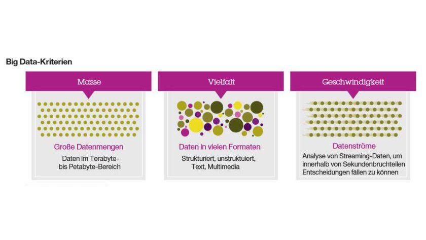V3: Die drei Merkmale von Big Data im Überblick.
