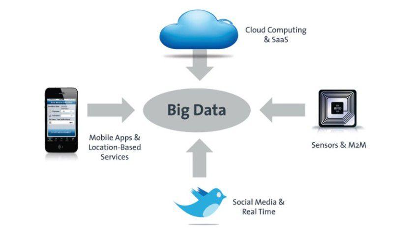 Mögliche Ursachen für Big Data laut Bitkom.