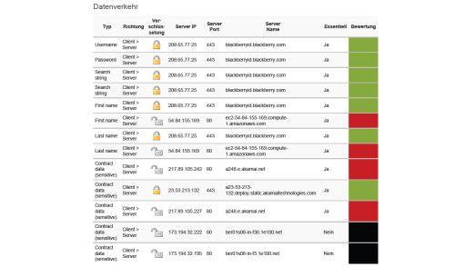 Bedenklicher Datenverkehr: Wie mediaTest zeigt, überträgt der BlackBerry Messenger für iOS einige Daten unverschlüsselt.