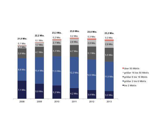 Schleppend: Die Zahl der Breitbandanschlüsse ist 2013 vorläufigen Schätzungen zufolge nur leicht gestiegen.