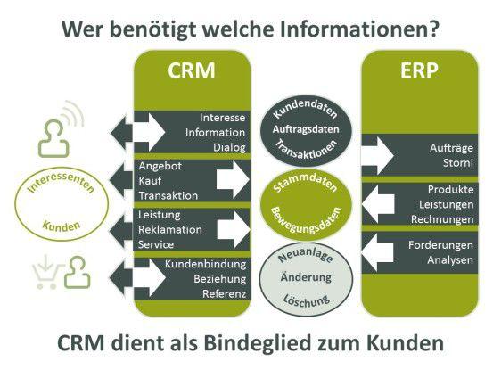 CRM- und ERP-Systeme sollten in der Praxis reibungslos zusammenspielen.