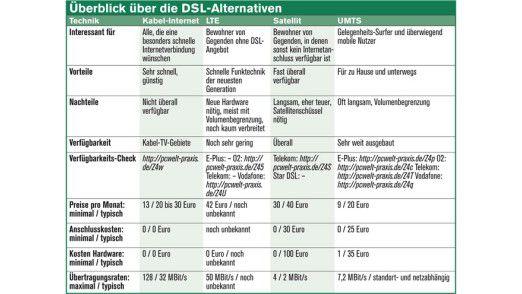 DSL-Alternativen