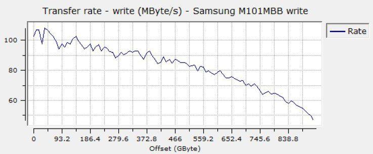 Sequenzielle Schreibrate der Samsung Spinpoint M8 1TB HN-M101MBB