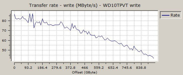 Sequenzielle Schreibrate der Western Digital Scorpio Blue 1TB WD10TPVT