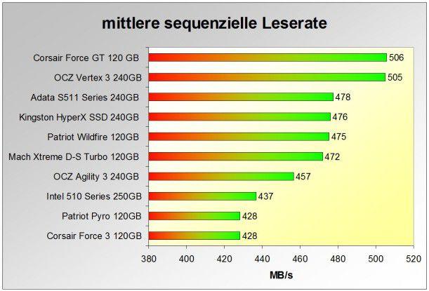 Spitze: Bei der mittleren sequenziellen Leserate ist die Corsair Force GT 120GB derzeit bei den SSDs das Maß aller Dinge