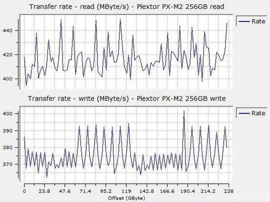 Sequenzielle Datenraten der Plextor PX-M2P 256GB