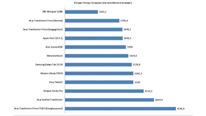 Browser-Test Sunspider: Das Asus Transformer Prime liegt zusammen mit dem Apple iPad 2 vorne - nur das Windows-Tablet MSI Windpad 110W mit dem Netbook-Prozessor Intel Atom ist schneller.