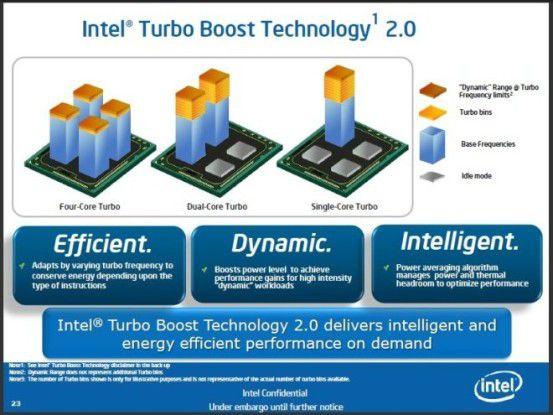 Mitterweile in der zweiten Auflage: dynamische Übertaktungsfunktion Intel Turbo Boost