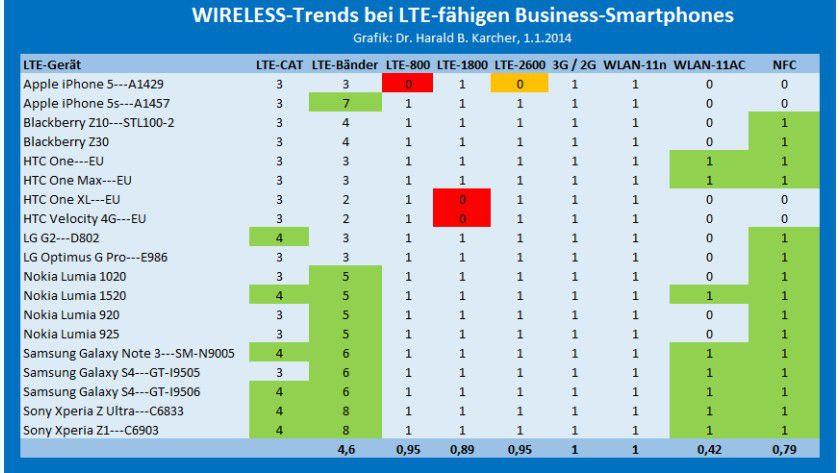 LTE, WLAN & NFC im Überblick: Alle 19 ausgewählten Top-Smartphones haben WLAN-11n. In gut 40 Prozent ist schon das schnellere Gigabit-WLAN-11ac verbaut. 79 Prozent haben NFC und alle verfügen über LTE, wenngleich mit ein paar letzten Frequenzlücken beim Apple iPhone 5 und bei zwei älteren HTC-Modellen.