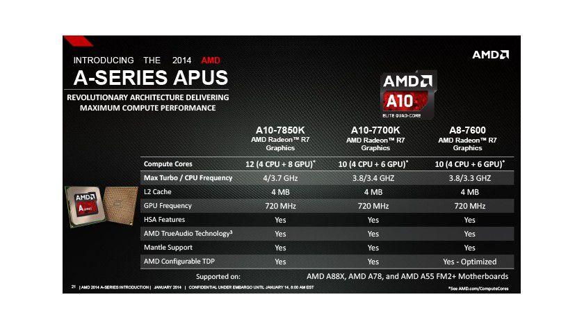 Kavari: Die Spezifikationen der neuen A-Serien-APUs im Detail.