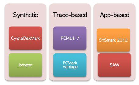 SSD Benchmark Typen