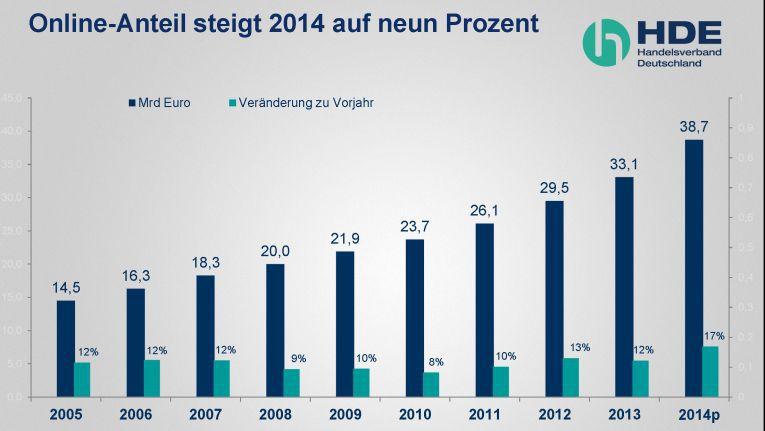 Der Online-Handel in Deutschland wächst seit 2005 zweistellig.