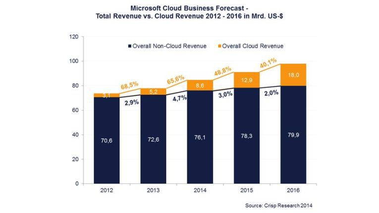 Microsoft erwartet, die Umsätze mit Cloud-Lösungen in den nächsten zwei Jahren um mindestens 40 Prozent zu steigern.