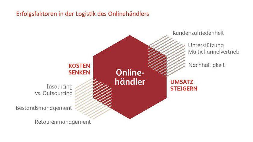 Erfolgsfaktoren in der Logistik von Online-Händlern