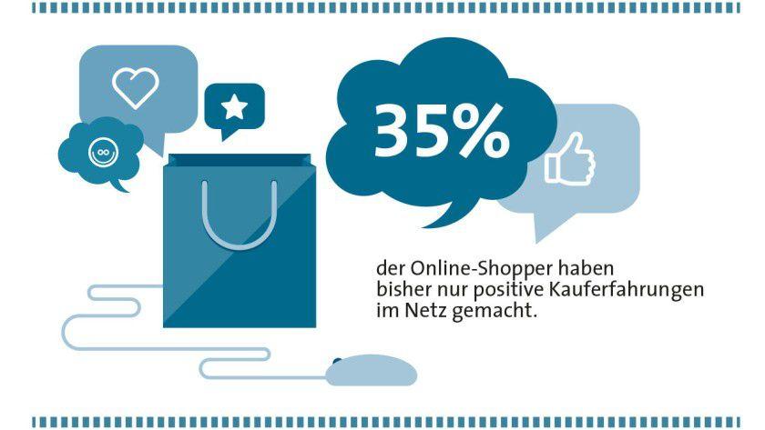 Mehr als 1/3 der Online-Shopper hatte noch nie einen Grund zur Klage