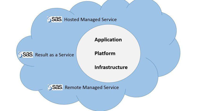 Analytics-Lösungen aus der Cloud bietet beispielsweise SAS. Der Hersteller betreibt die Dienste im eigenen Rechenzentrum, über das er auch weitere Enterprise-Hosting- und SaaS-Angebote zur Verfügung stellt.